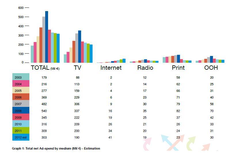 Media Fact Book - Total net Ad-Spend per medium