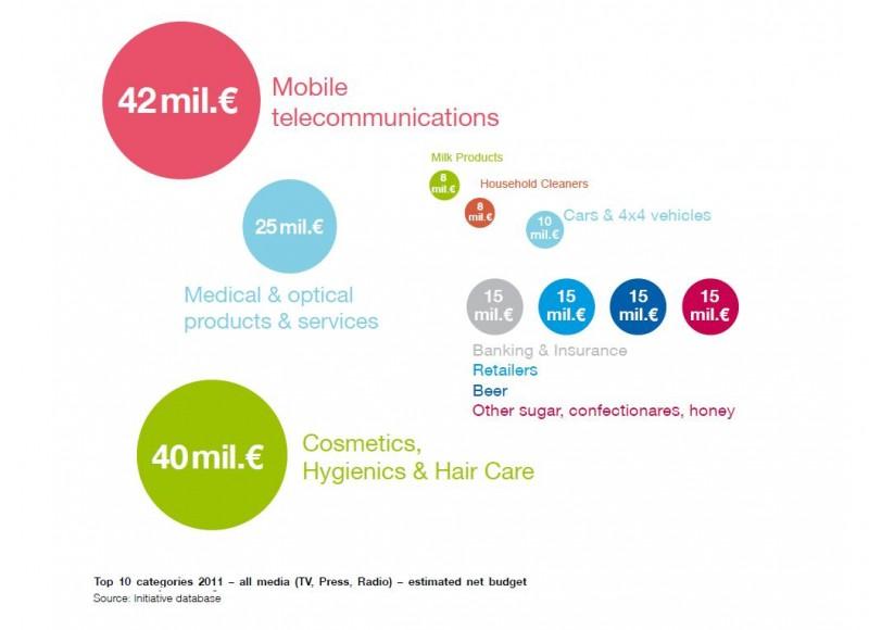 MFB: Top 10 categories 2011 - net ad investmenst all media