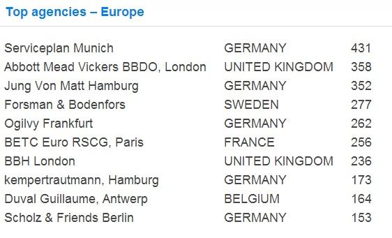 top europe