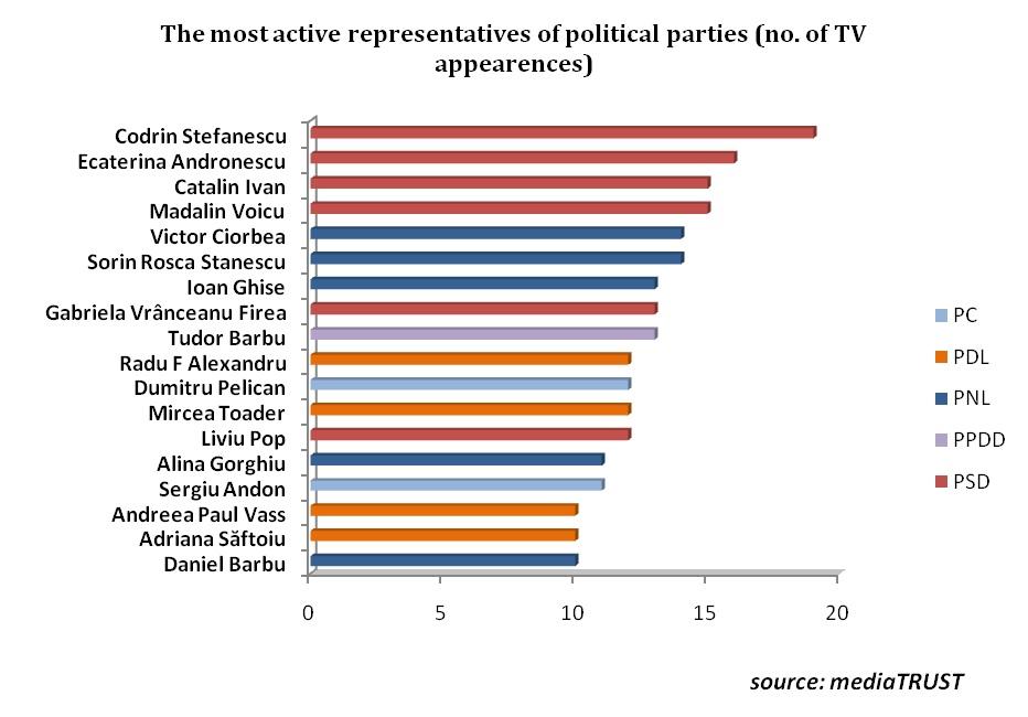 most active politicians