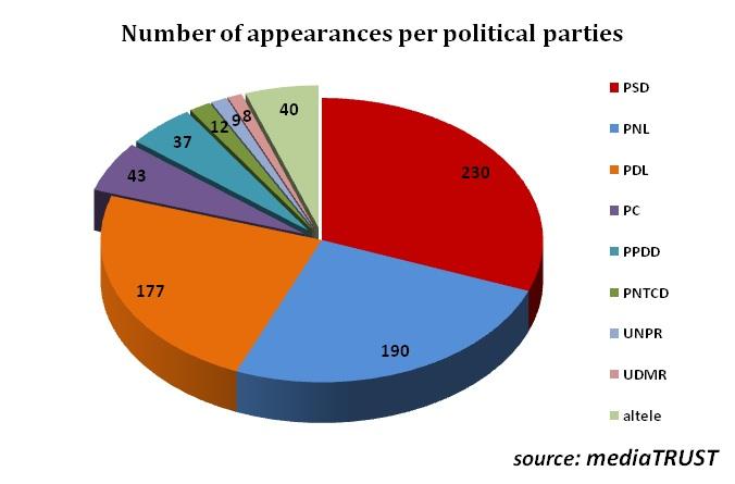 political parties presence