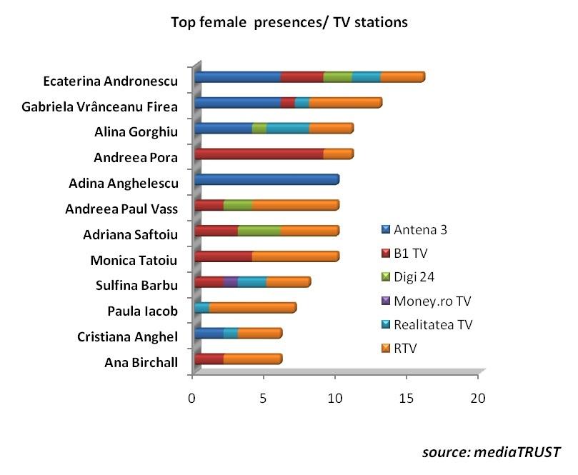 top female presences