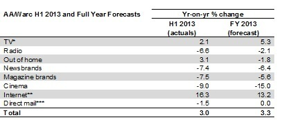 UK forecast