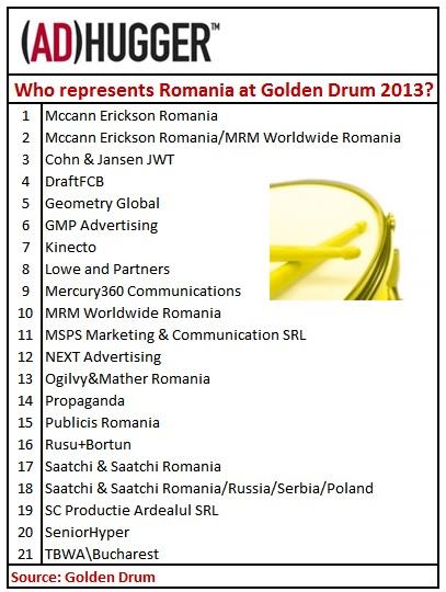 golden drum romania