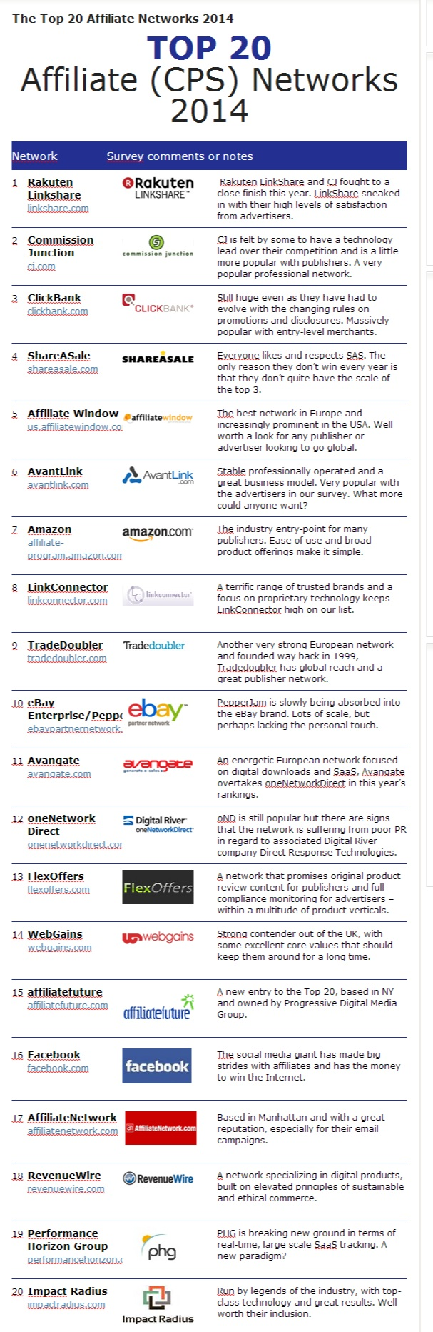 The Top 20 Affiliate Networks 2014 - mThink .