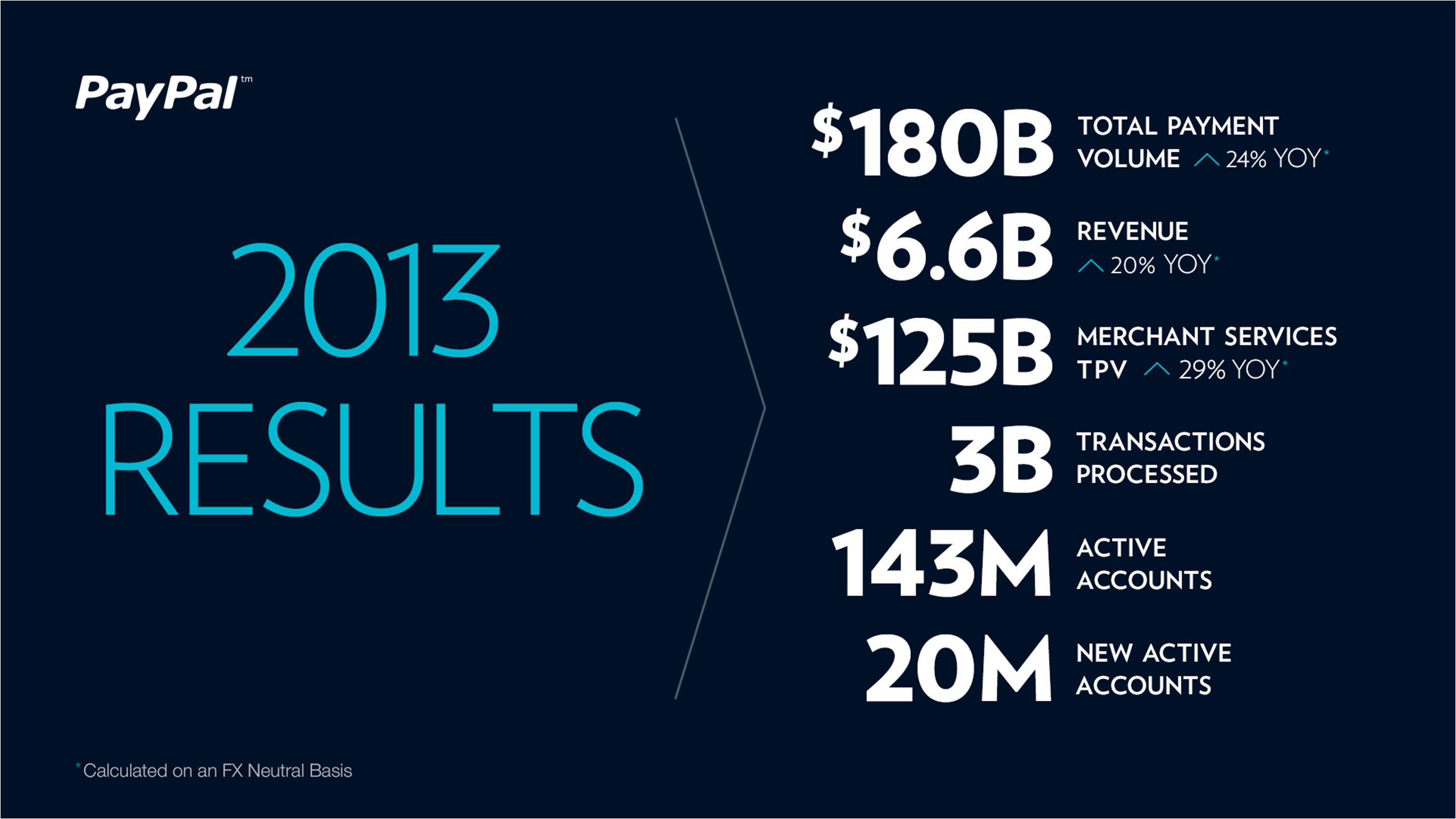 PayPal in 2013: more than half revenues from international