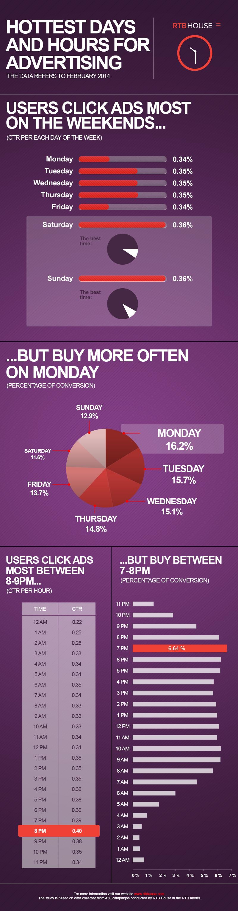 RTB_infographic_Ad Clicks