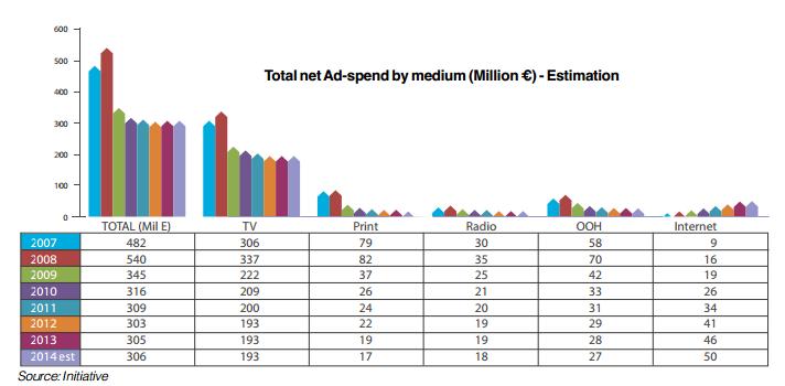 MFB 0 spend by medium