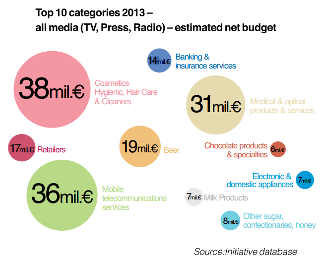 MFB 2 top categories advertisers in terms of investments