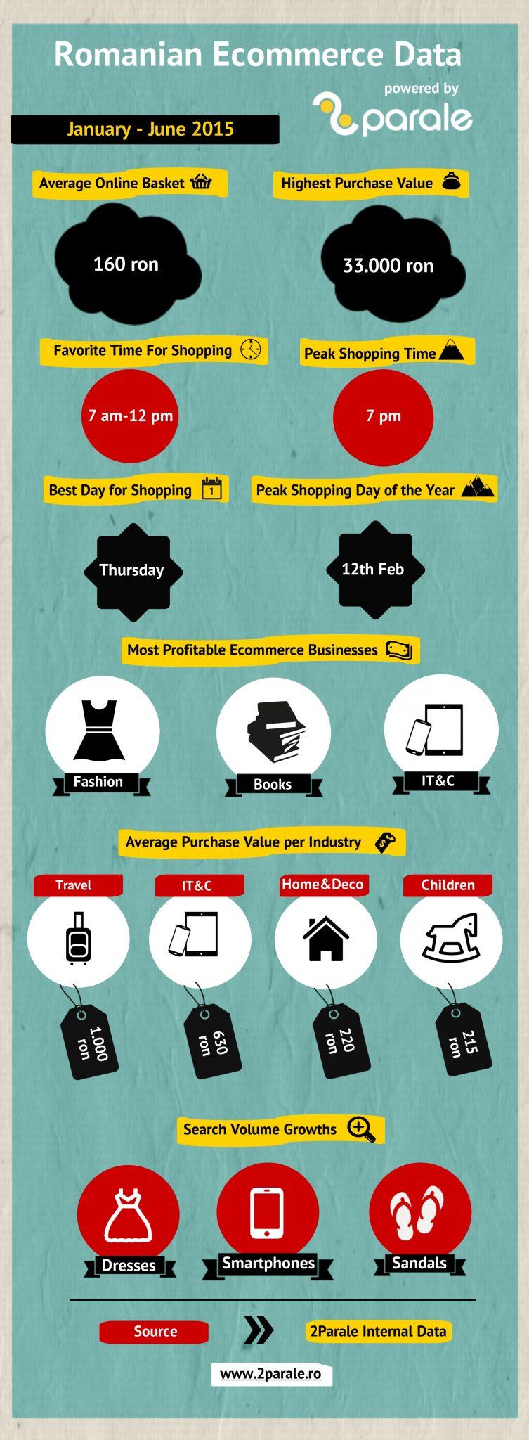 Infografic e-commerce_2Parale