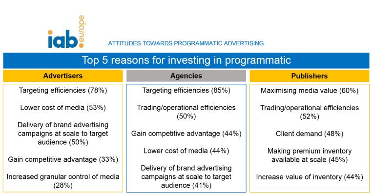 Source: IAB Europe's Attitudes towards Programmatic Advertising report