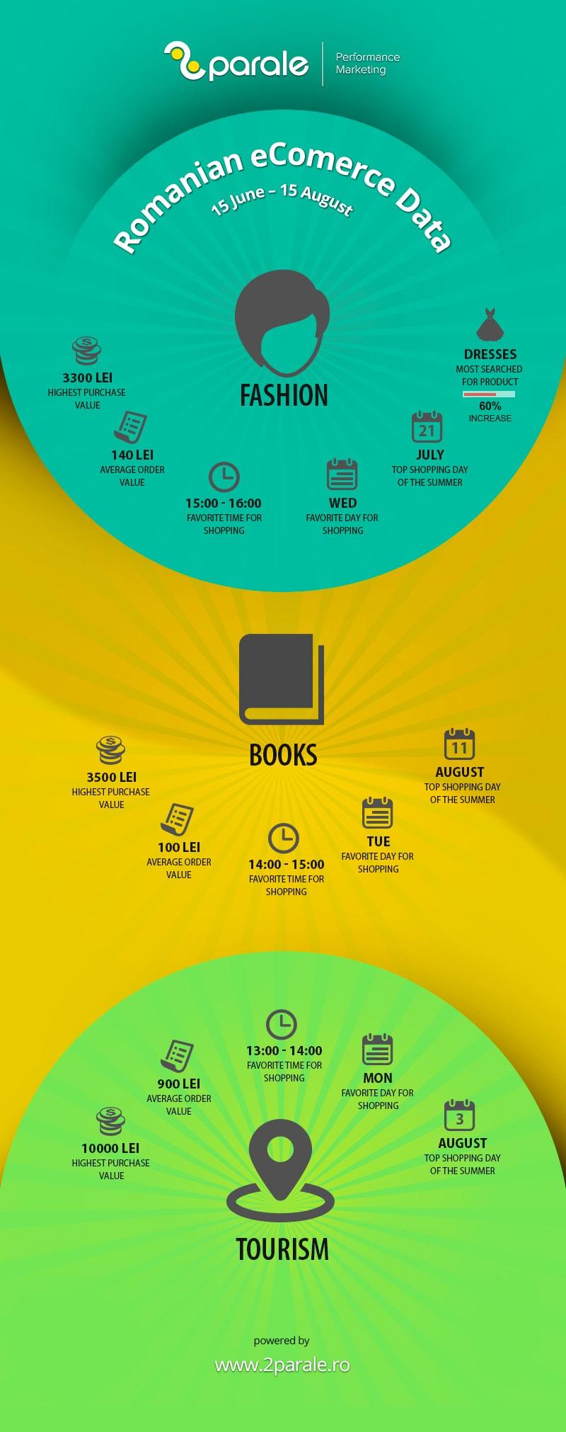 infografic_15_iun-15aug_2Parale