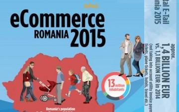 GPeC: Romanian e-commerce surpassed €1.4BN in 2015