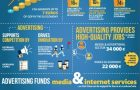 """""""Value of Advertising"""" report: Advertising brings significant benefits within EU"""